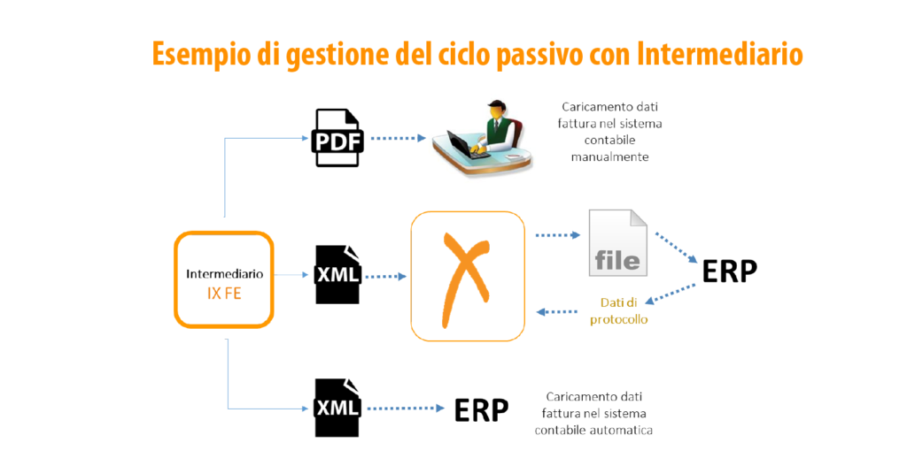 ciclo passivo fatturazione elettronica con intermediario
